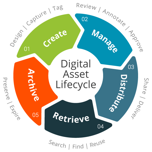 digital-asset-lifecycle-skpsoft