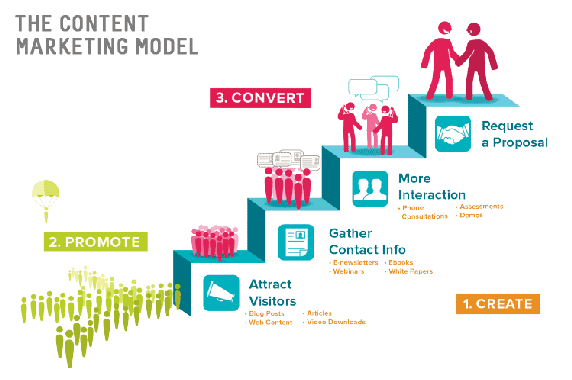 content-marketing-skpsoft