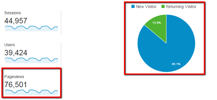 skpsoft-google-analytics-pageviews-new-visitors-and-returning-visitors